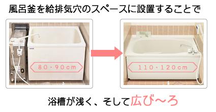 風呂釜を給排気穴のスペースに設置することで、浴槽が浅くそして広々